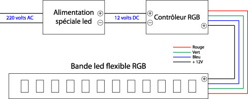Controleur led RGB tutoriel