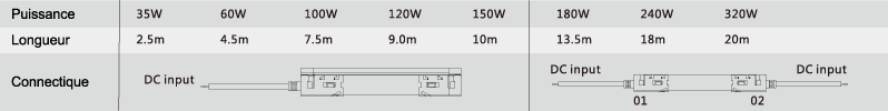 Tableau de correspondance entre puissance et consommation en watt par mètre